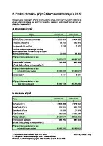 2. Plnění rozpočtu příjmů Olomouckého kraje k 31.12