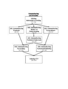 AUSO) Afdeling Informatieverwerking Afd. Automatisering Beheer en Ondersteuning