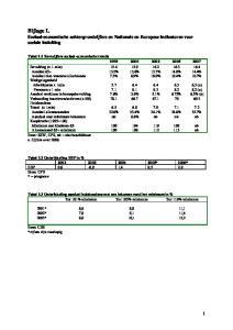 Bijlage I. Sociaal-economische achtergrondcijfers en Nationale en Europese indicatoren voor sociale insluiting