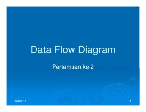 Entity. : Aliran data. : Proses. : Penyimpanan data (data store)