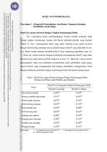 HASIL DAN PEMBAHASAN. Percobaan 1 : Pengaruh Pertumbuhan Asal Bahan Tanaman terhadap Pembibitan Jarak Pagar