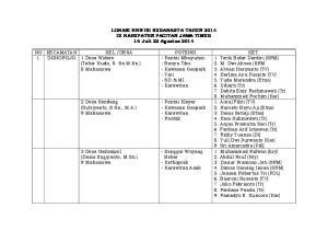 LOKASI KKN ISI SURAKARTA TAHUN 2014 DI KABUPATEN PACITAN JAWA TIMUR 16 Juli-22 Agustus 2014