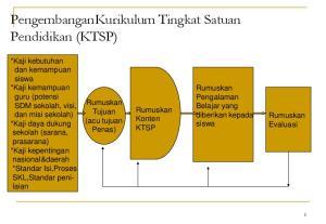 PengembanganKurikulum Tingkat Satuan Pendidikan (KTSP)
