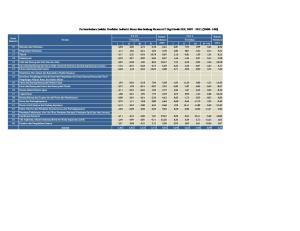 Pertumbuhan Indeks Produksi Industri Besar dan Sedang Menurut 2 Digit Kode ISIC, (2000=100)