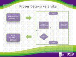 Proses Deteksi Kerangka