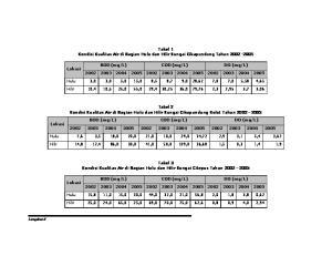 Tabel 1 Kondisi Kualitas Air di Bagian Hulu dan Hilir Sungai Cikapundung Tahun