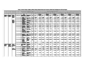 Table 5.1. Rencana Program, Kegiatan, Indikator Kinerja, Kelompok Sasaran dan Pendanaan Indikatif Dinas Perindagkop dan UKM Kota Parepare